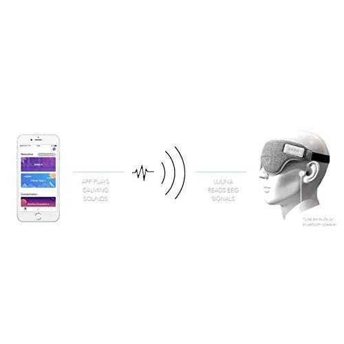 Buy Ivation Luuna Brainwave Brain Sensing Bluetooth Smart